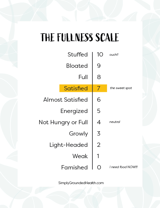 fullness scale diagram 10 = Stuffed, 0 = famished. Optimal 7 = Satisfied.